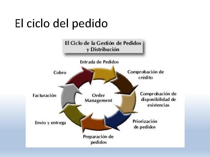 El ciclo del pedido