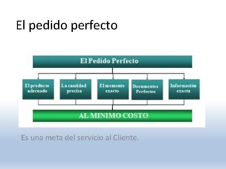 El pedido perfecto El ciclo del pedido Es una meta del servicio al Cliente.