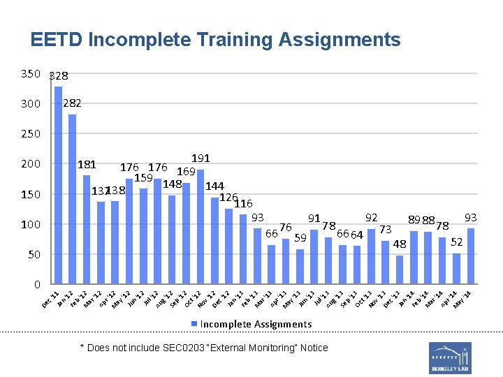 EETD Incomplete Training Assignments 350 328 282 300 250 191 176 169 159 148