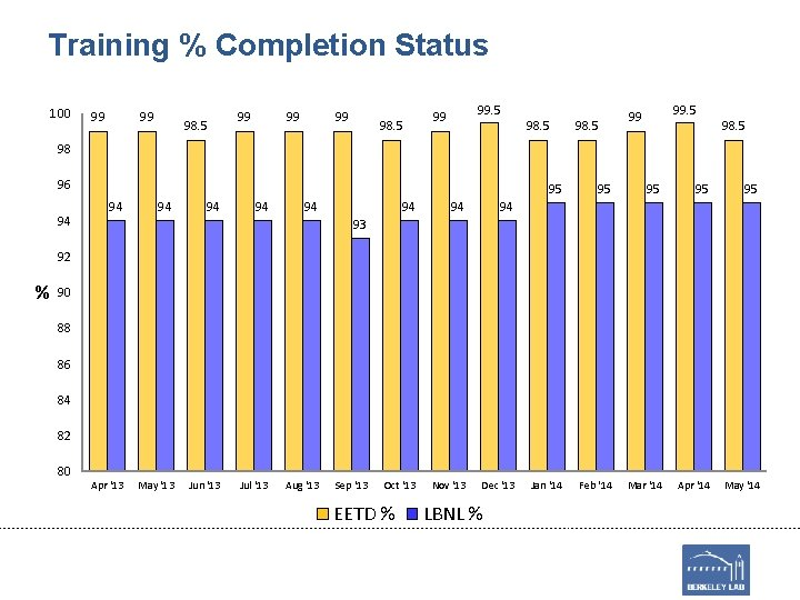 Training % Completion Status 100 99 99 98. 5 99 98. 5 98 96