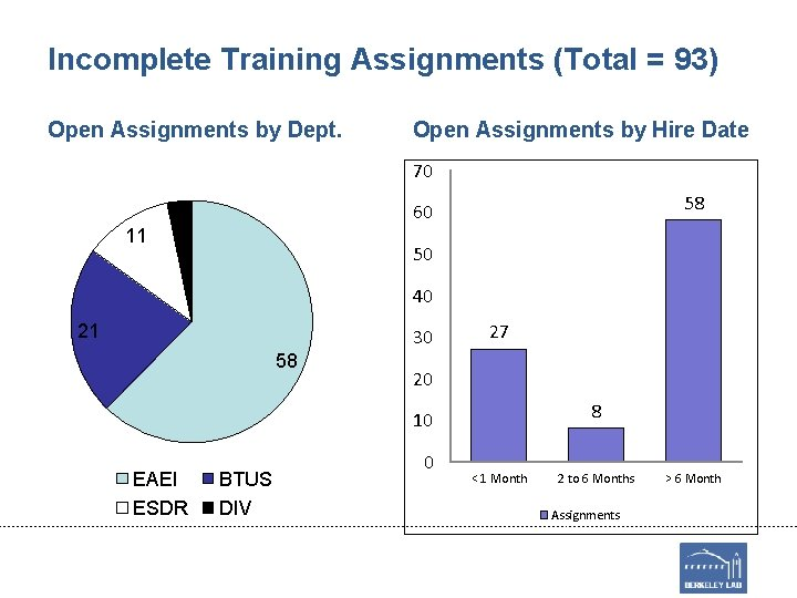 Incomplete Training Assignments (Total = 93) Open Assignments by Dept. Open Assignments by Hire