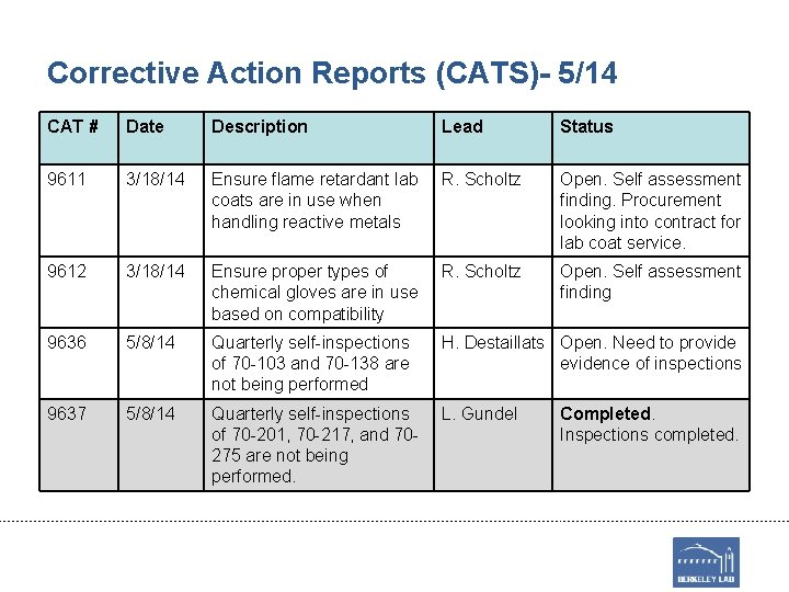 Corrective Action Reports (CATS)- 5/14 CAT # Date Description Lead Status 9611 3/18/14 Ensure