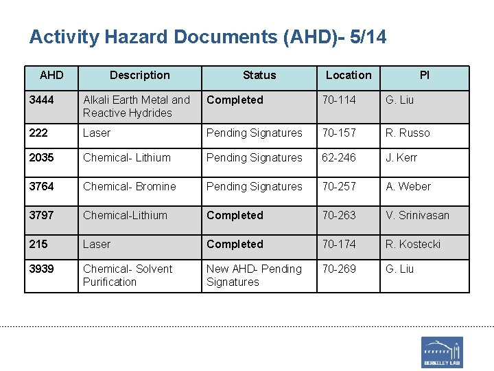 Activity Hazard Documents (AHD)- 5/14 AHD Description Status Location PI 3444 Alkali Earth Metal