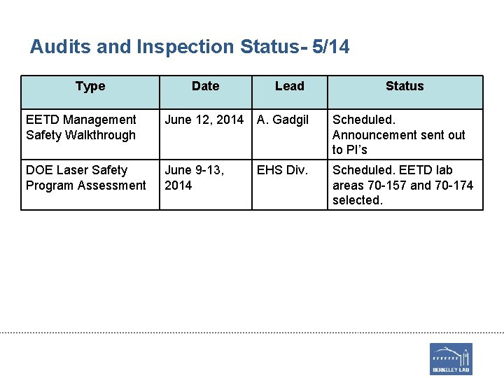 Audits and Inspection Status- 5/14 Type Date Lead Status EETD Management Safety Walkthrough June
