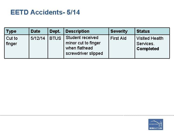 EETD Accidents- 5/14 Type Date Dept. Cut to finger 5/12/14 BTUS Description Student received