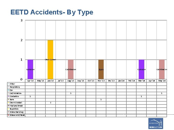 EETD Accidents- By Type 3 2 1 Chem Contact Contusion 0 Other Respiratory Eye
