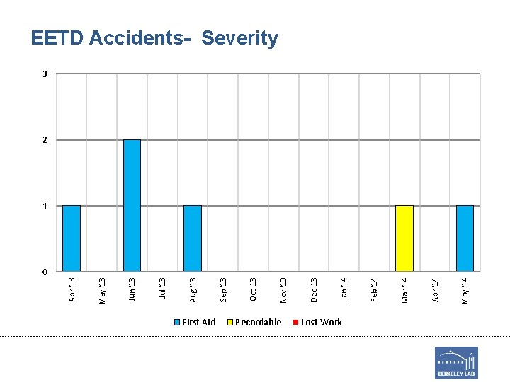 0 First Aid Recordable Lost Work May '14 Apr '14 Mar '14 Feb '14