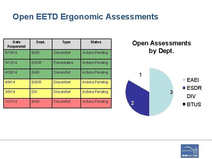 Open EETD Ergonomic Assessments Date Requested Dept. Type Status 5/19/14 EAEI Discomfort Actions Pending