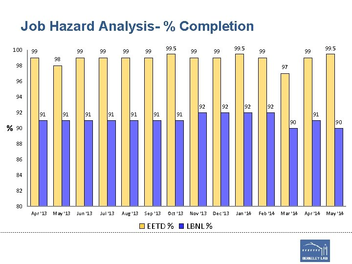 Job Hazard Analysis- % Completion 100 99 99 99. 5 99 98 98 97