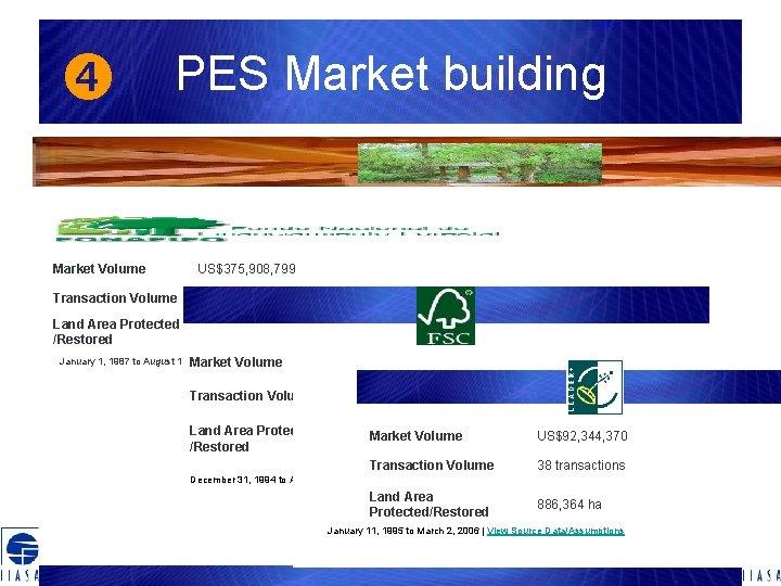 PES Market building Market Volume US$375, 908, 799 Transaction Volume 997 transactions 5,