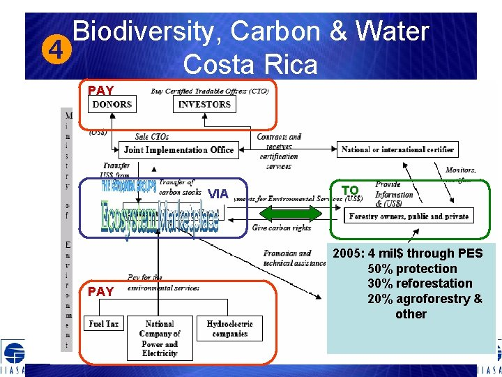 Biodiversity, Carbon & Water Costa Rica PAY VIA PAY TO 2005: 4 mil$ through