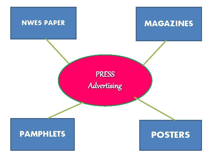 NWES PAPER MAGAZINES PRESS Advertising PAMPHLETS POSTERS