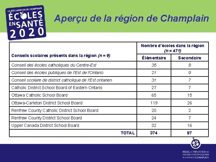 Aperçu de la région de Champlain Nombre d'écoles dans la région (n = 471)