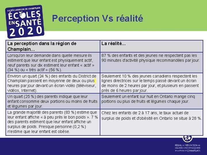 Perception Vs réalité La perception dans la région de Champlain… La réalité… Lorsqu'on leur