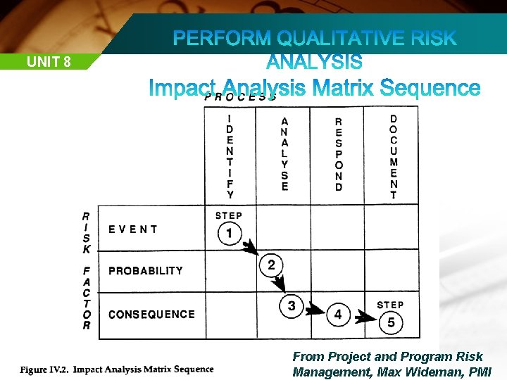 UNIT 8 From Project and Program Risk Management, Max Wideman, PMI