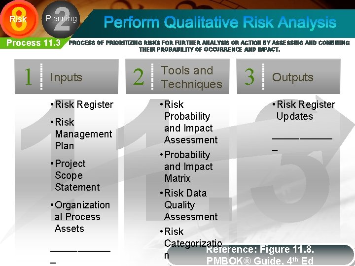 8 2 Risk Planning Process 11. 3 1 PROCESS OF PRIORITIZING RISKS FOR FURTHER