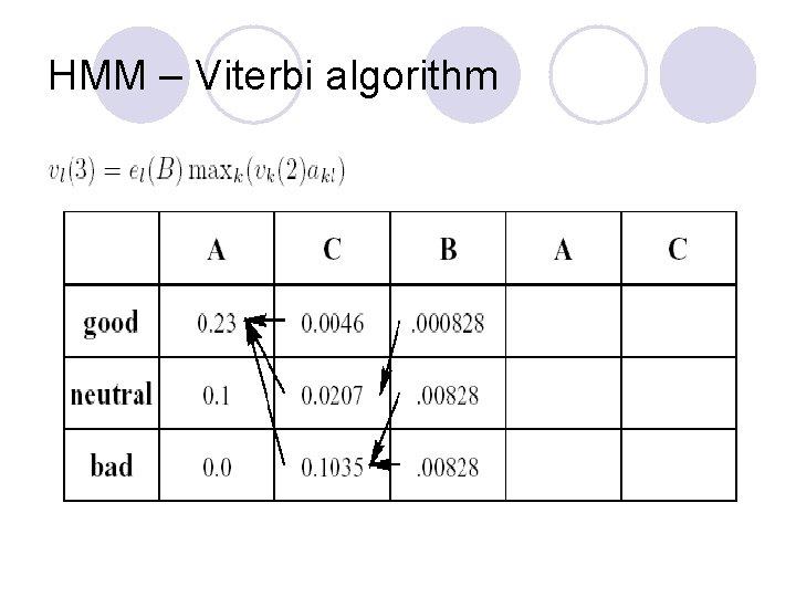 HMM – Viterbi algorithm