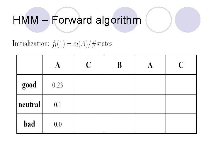 HMM – Forward algorithm