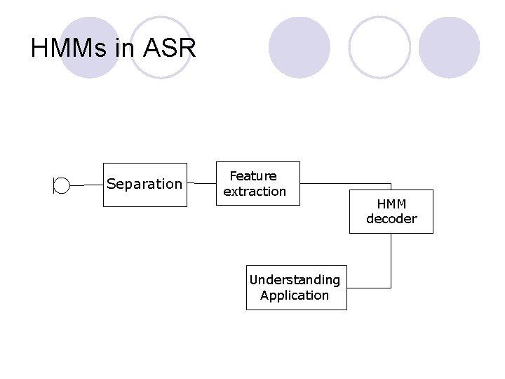 HMMs in ASR Separation Feature extraction Understanding Application HMM decoder