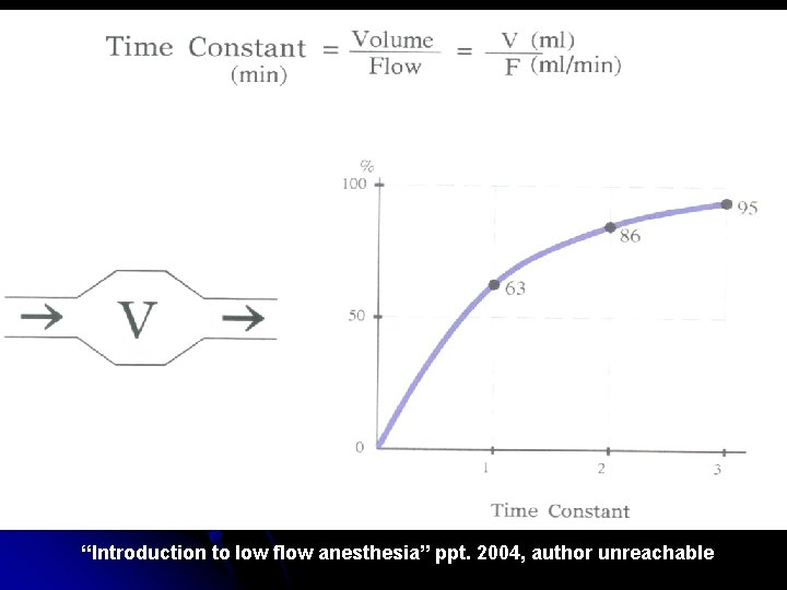 """""""Introduction to low flow anesthesia"""" ppt. 2004, author unreachable"""