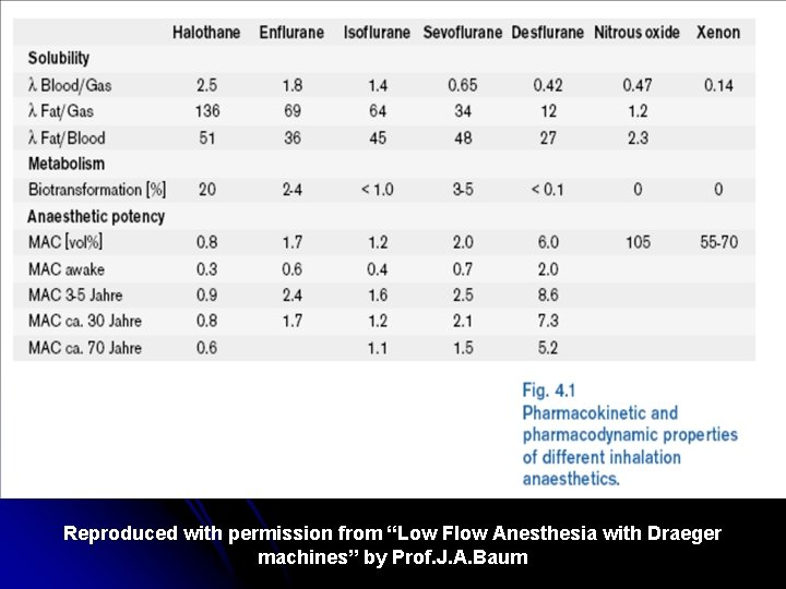 """Reproduced with permission from """"Low Flow Anesthesia with Draeger machines"""" by Prof. J. A."""