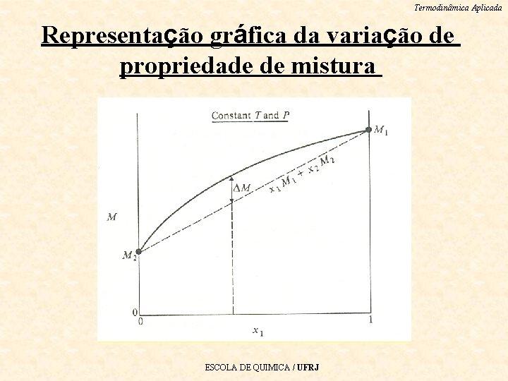 Termodinâmica Aplicada Representação gráfica da variação de propriedade de mistura ESCOLA DE QUIMICA /