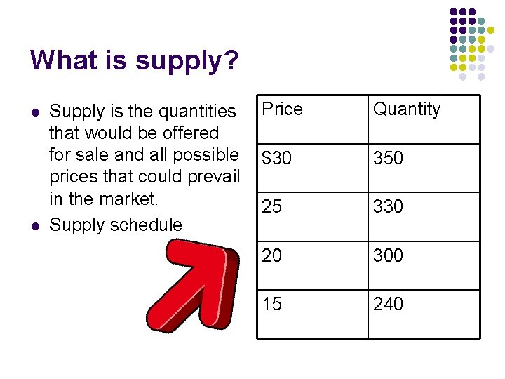 What is supply? l l Supply is the quantities that would be offered for