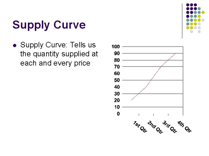 Supply Curve l Supply Curve: Tells us the quantity supplied at each and every