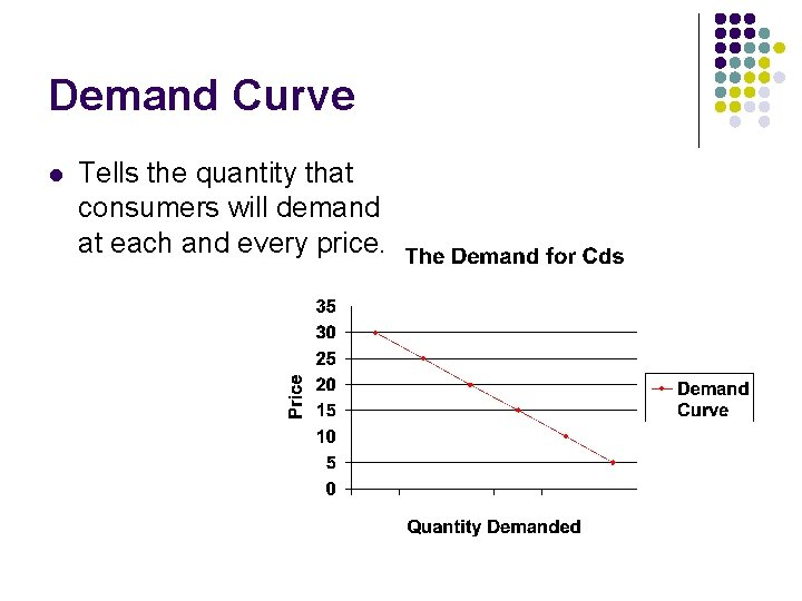 Demand Curve l Tells the quantity that consumers will demand at each and every