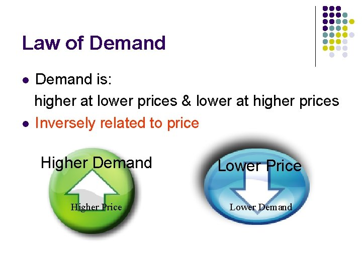 Law of Demand is: higher at lower prices & lower at higher prices l