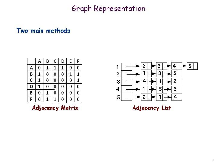 Graph Representation Two main methods Adjacency Matrix Adjacency List 11