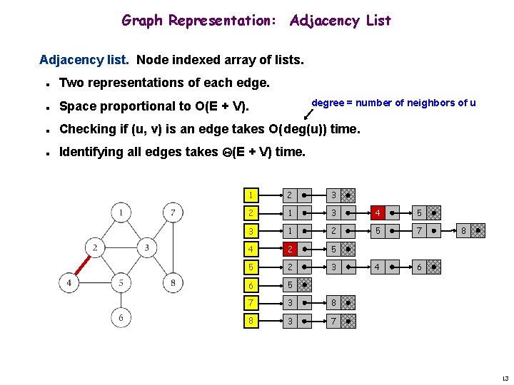 Graph Representation: Adjacency List Adjacency list. Node indexed array of lists. n Two representations
