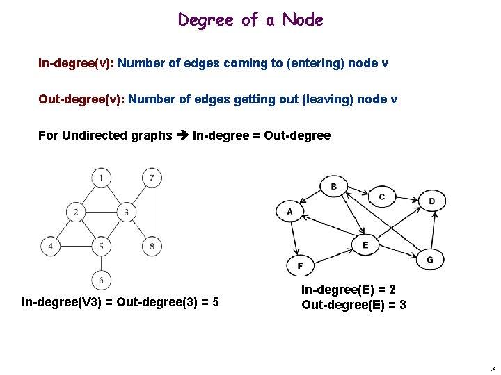 Degree of a Node In-degree(v): Number of edges coming to (entering) node v Out-degree(v):