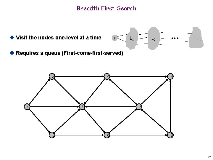 Breadth First Search u Visit the nodes one-level at a time s L 1