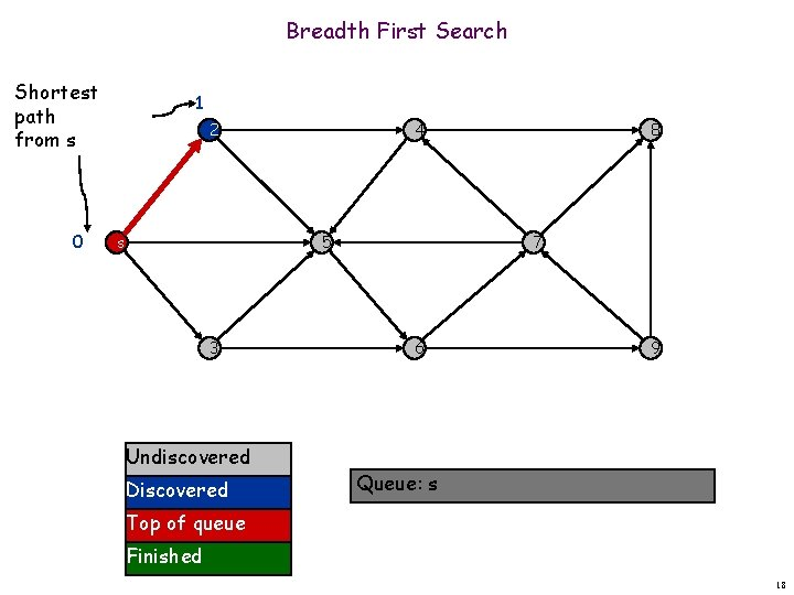 Breadth First Search Shortest path from s 0 1 2 s 4 5 3