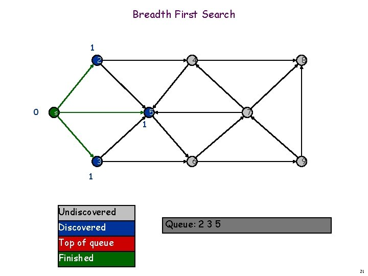 Breadth First Search 1 2 0 4 s 5 8 7 1 3 6