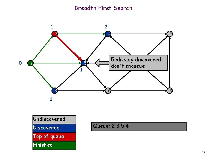 Breadth First Search 1 2 2 0 4 s 5 already discovered: 7 don't