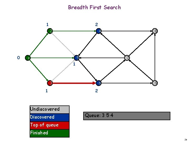 Breadth First Search 1 2 2 0 4 s 5 8 7 1 6