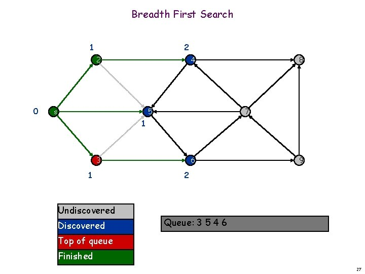 Breadth First Search 1 2 2 0 4 s 5 8 7 1 3