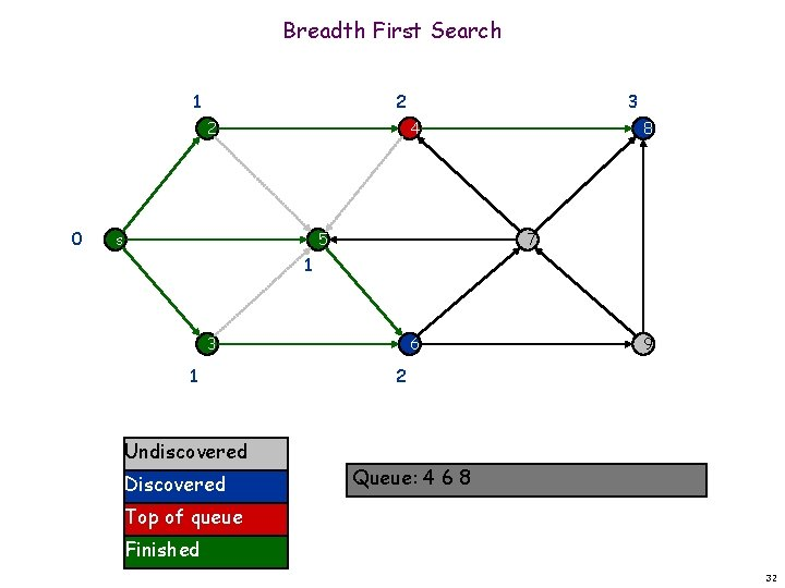 Breadth First Search 1 2 2 0 3 4 s 5 8 7 1