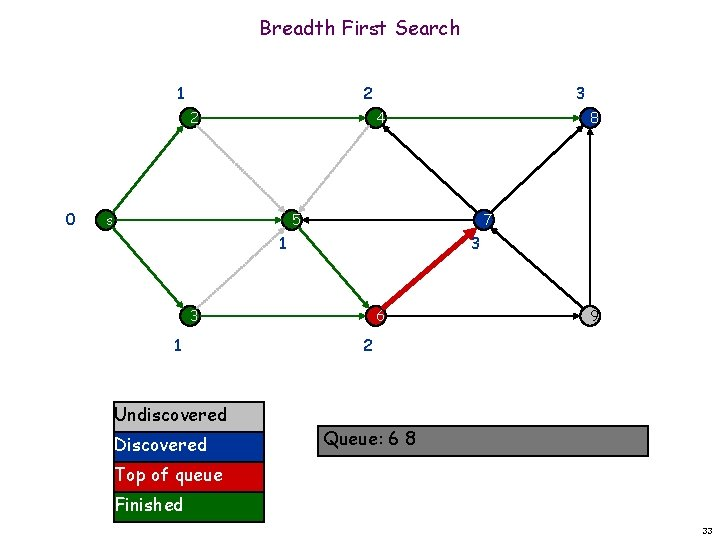 Breadth First Search 1 2 2 0 3 4 s 8 7 5 1