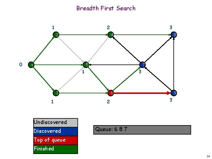 Breadth First Search 1 2 2 0 3 4 s 8 5 7 1