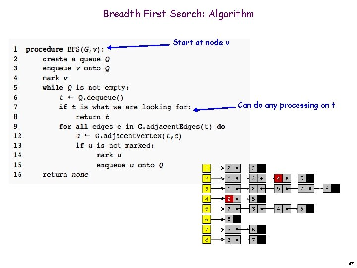 Breadth First Search: Algorithm Start at node v Can do any processing on t
