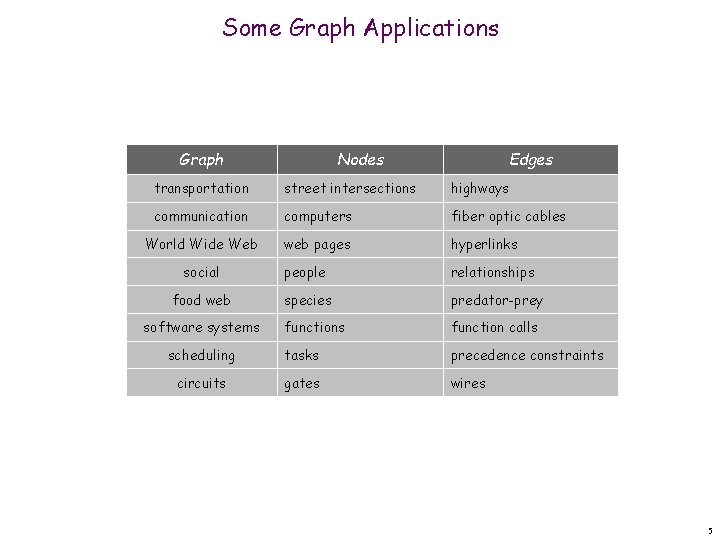 Some Graph Applications Graph Nodes Edges transportation street intersections highways communication computers fiber optic