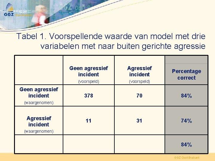 Tabel 1. Voorspellende waarde van model met drie variabelen met naar buiten gerichte agressie