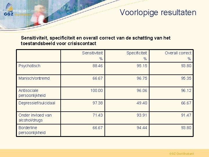 Voorlopige resultaten Sensitiviteit, specificiteit en overall correct van de schatting van het toestandsbeeld voor