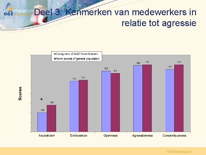 Deel 3: Kenmerken van medewerkers in relatie tot agressie * GGZ Oost Brabant