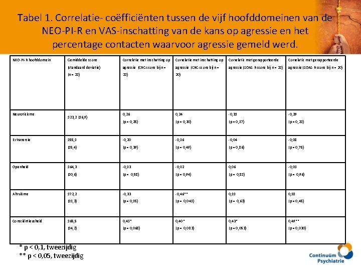 Tabel 1. Correlatie- coëfficiënten tussen de vijf hoofddomeinen van de NEO-PI-R en VAS-inschatting van