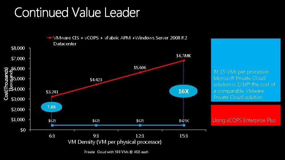 $8, 000 VMware CIS + v. COPS + v. Fabric APM +Windows Server 2008