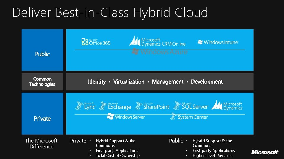 Deliver Best-in-Class Hybrid Cloud The Microsoft Difference Private • • • Hybrid Support &